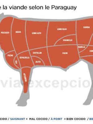 Découpe de la viande selon le Paraguay