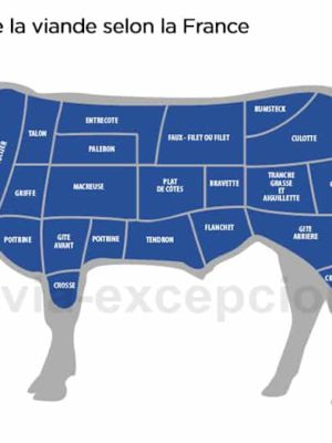 Découpe de la viande en France